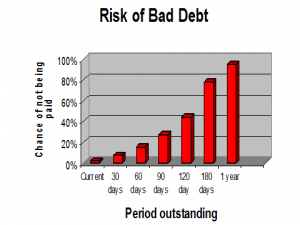 Credit Risks and Bad Debts