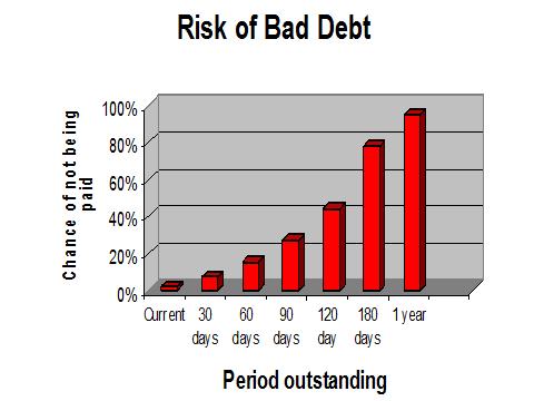 Credit Risks and Bad Debts